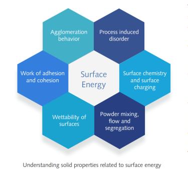 Understanding surface energy diagram