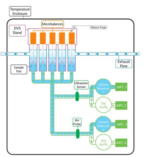 dvs_endeavour_schematic